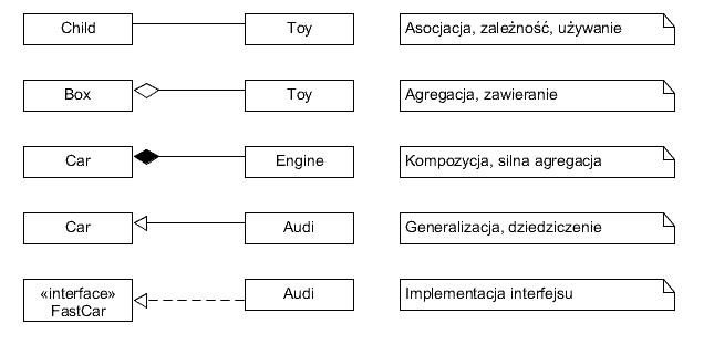 Zad2ml to co jest najcenniejsze w diagramie klas to wanie moliwo zobrazowania zalenoci wystpujcych midzy klasami w obiektowym systemie ccuart Image collections